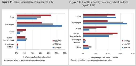 children-travel-school