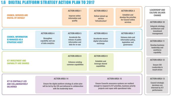 digital-action-plan