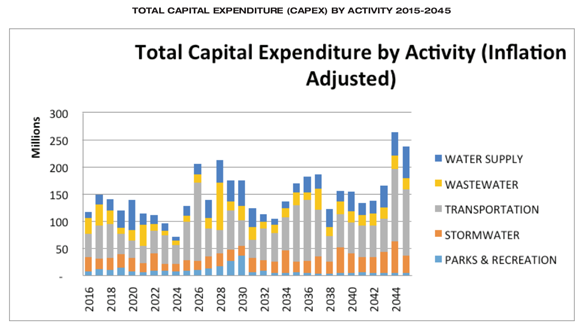 total-capex-infrastructure